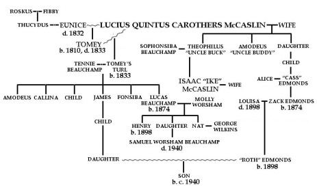 McCaslin genealogy